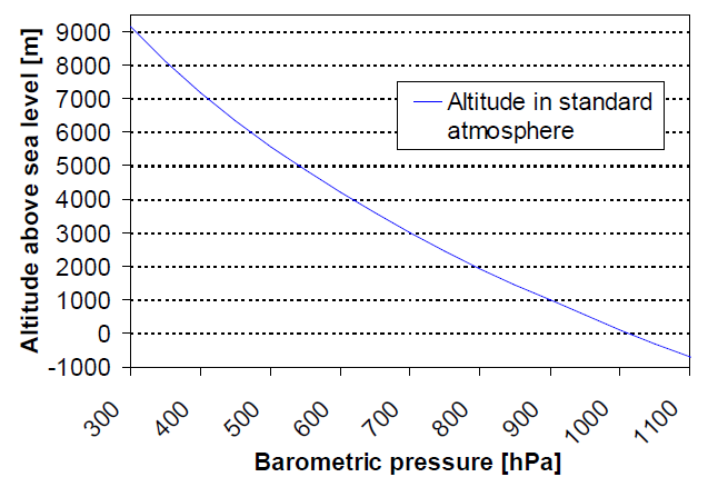 Pressure and Altitude Relationship