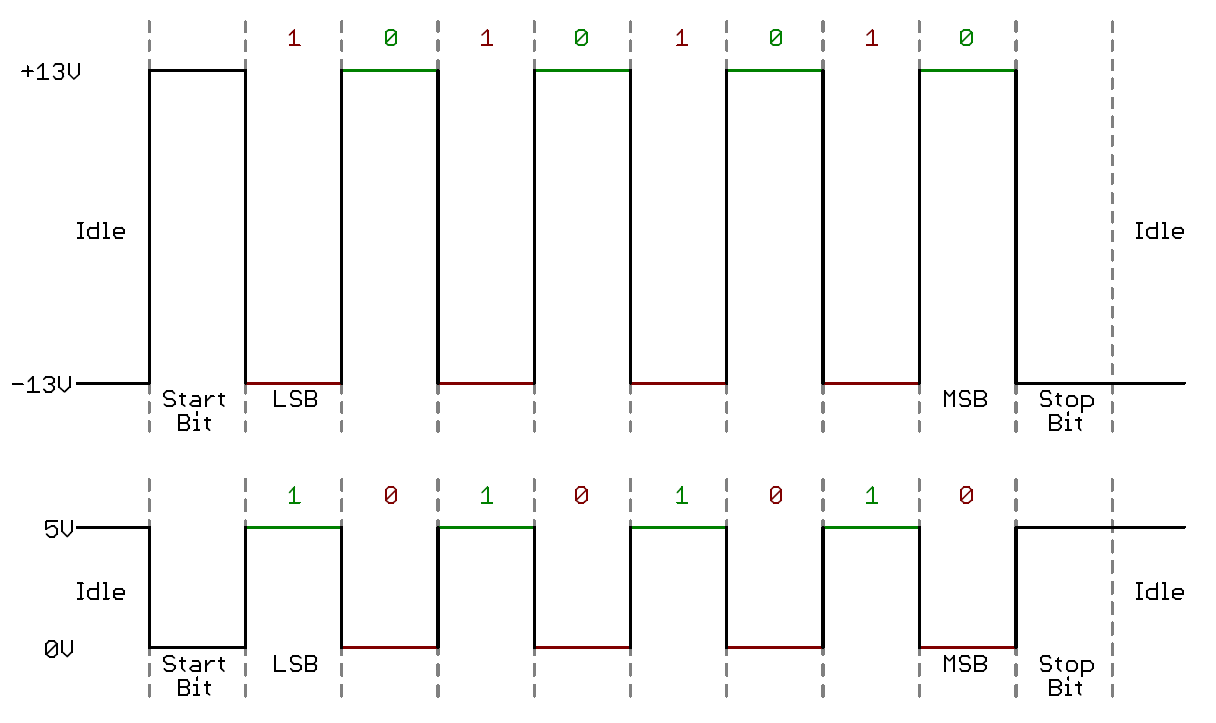 Confronto segnali TTL e RS232