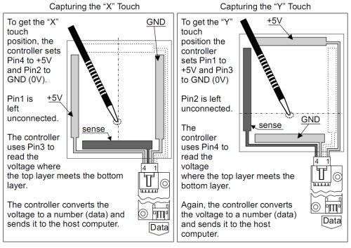 http://www.sparkfun.com/tutorial/USB%20Touchscreen%20Mouse/bussbarssmall.jpg