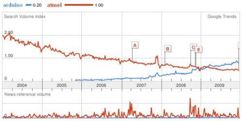 http://www.sparkfun.com/tutorial/news/trend-atmel-arduino.jpg