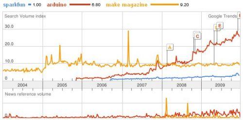 http://www.sparkfun.com/tutorial/news/trend-make-arduino-sparkfun.jpg