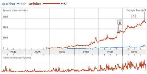 http://www.sparkfun.com/tutorial/news/trend-sparkfun-arduino.jpg